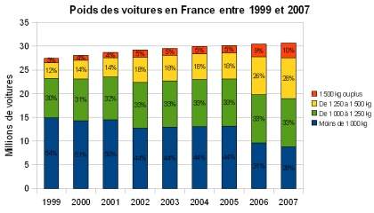 poids-des-voitures-en-france